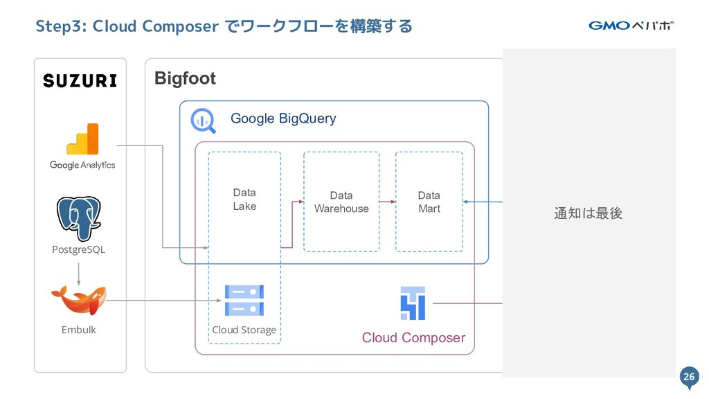 26 Bigfoot Google BigQuery Cloud Composer Data ...