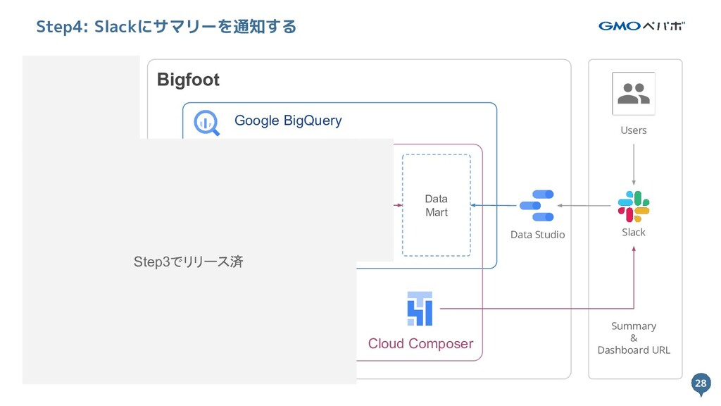 28 Bigfoot Google BigQuery Cloud Composer Data ...