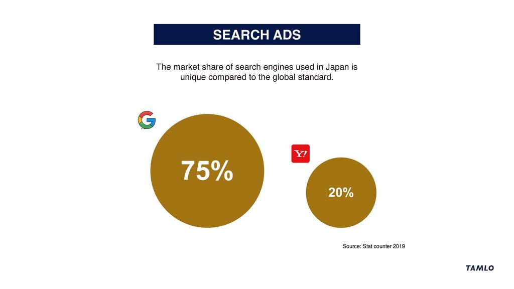 SEARCH ADS 75% 20% XXXXXXXXXXXXXX Source: Stat ...