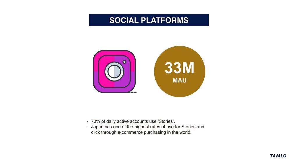 SOCIAL PLATFORMS 33M MAU - 70% of daily active ...