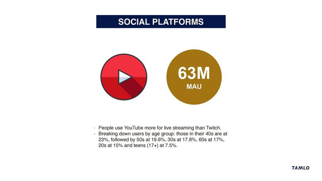 SOCIAL PLATFORMS 63M MAU - People use YouTube m...