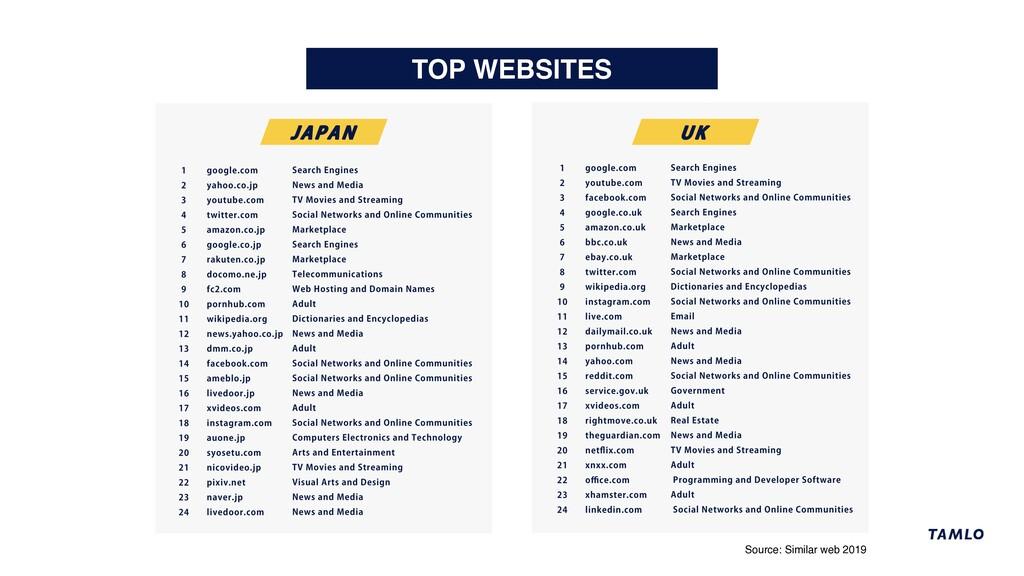 TOP WEBSITES Source: Similar web 2019