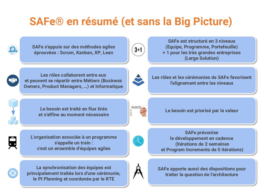 SAFe® en résumé (et sans la Big Picture) SAFe s...