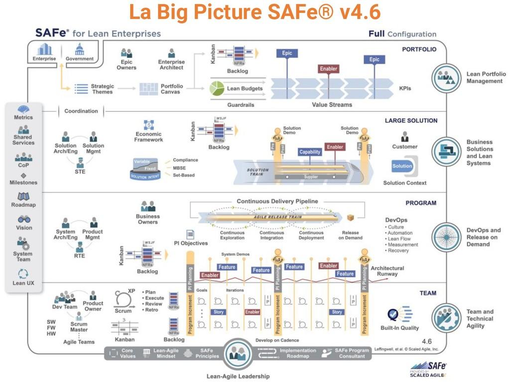 La Big Picture SAFe® v4.6