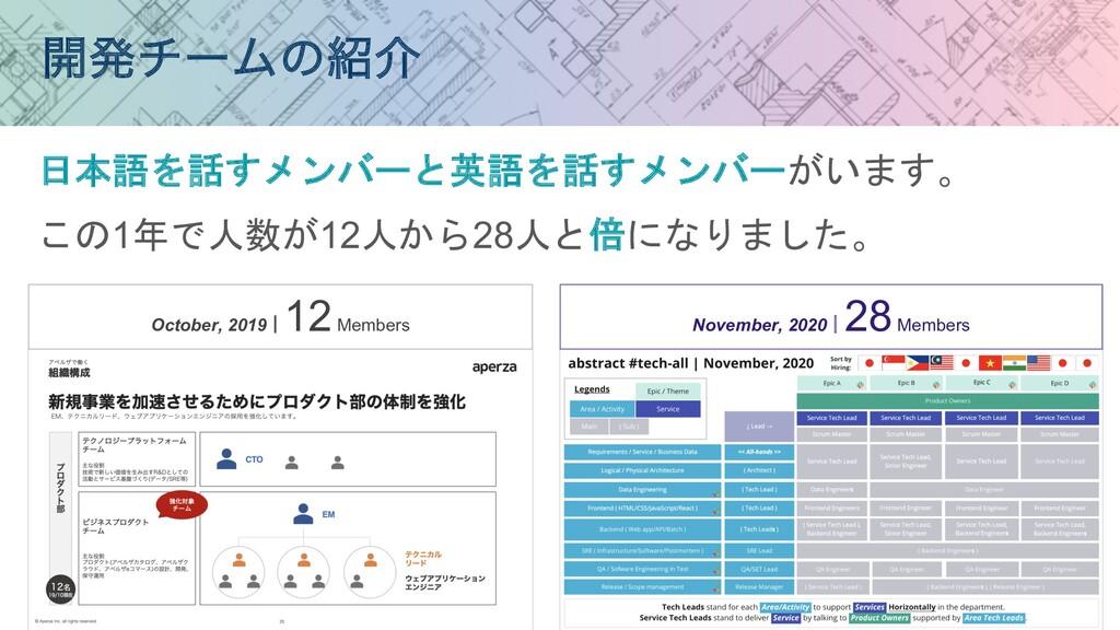 日本語を話すメンバーと英語を話すメンバーがいます。 この1年で人数が12人から28人と倍になり...