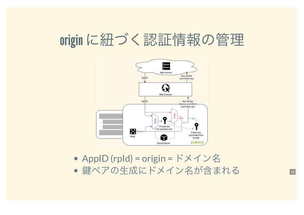 origin ʹඥͮ͘ূใͷཧ AppID (rpId) = origin = υϝΠϯ...