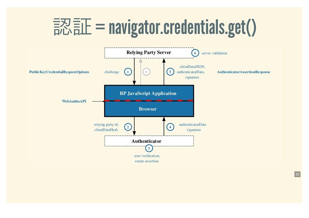 ূ = navigator.credentials.get() Relying Party ...