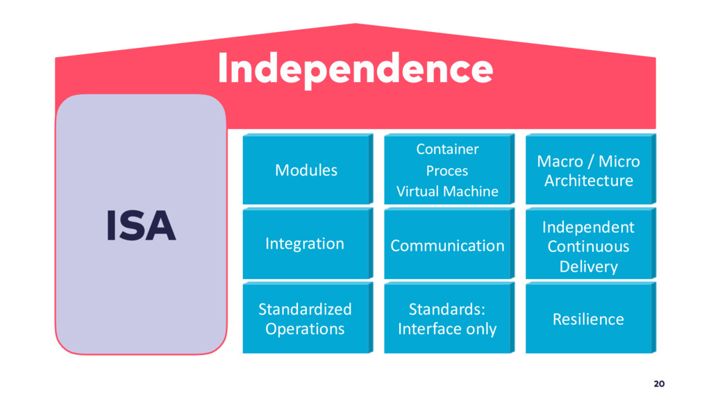 20 Independence ISA Container Proces Virtual Ma...