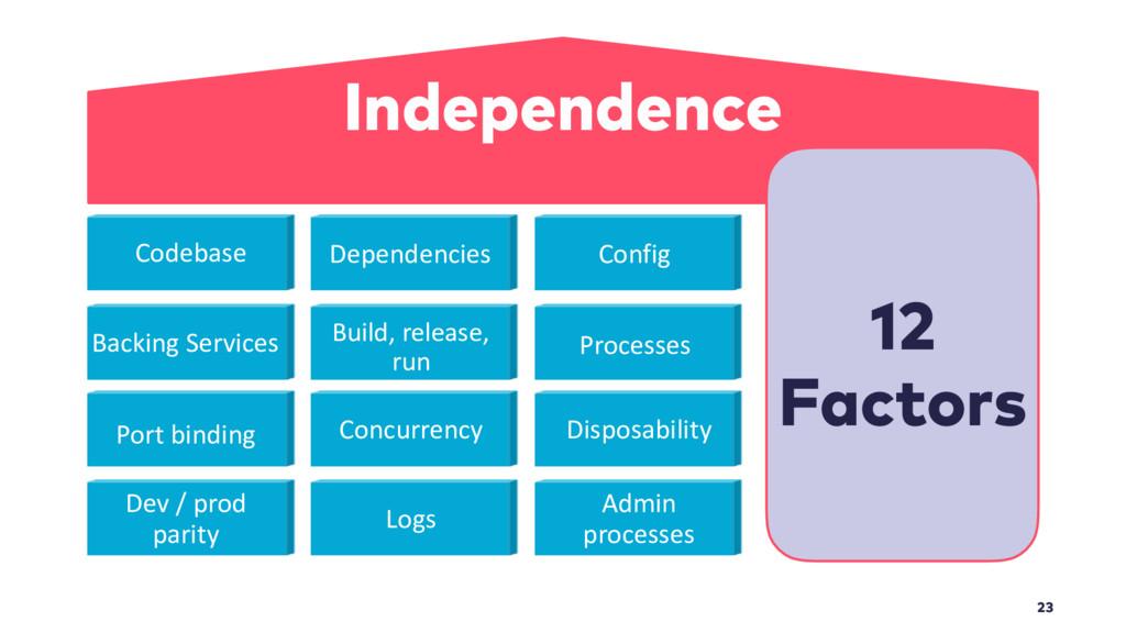 23 Independence 12 Factors Dependencies Codeba...