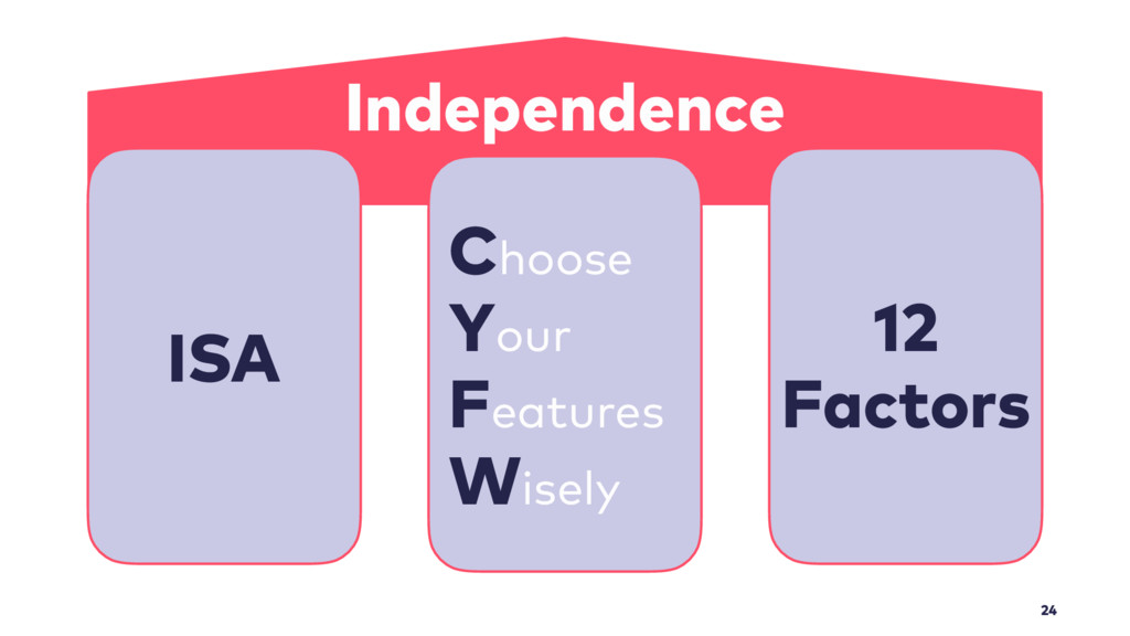 24 Independence Choose Your Features Wisely 12...