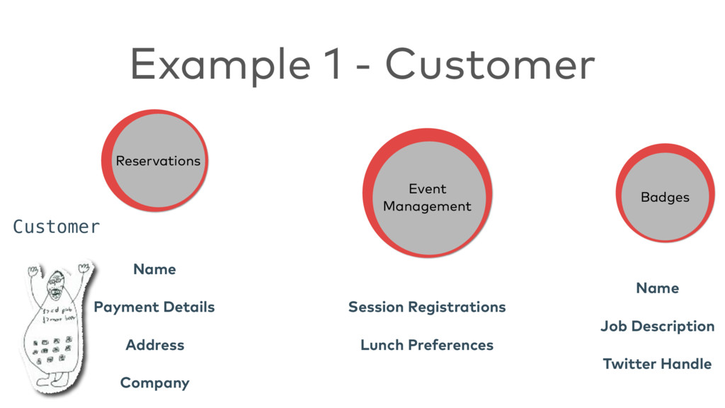 Example 1 - Customer Reservations Event Manage...