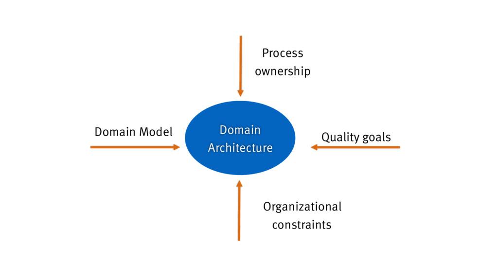Domain Model Quality goals Organizational const...