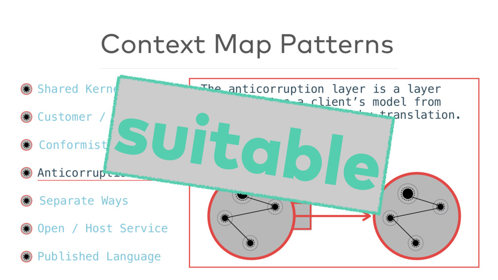 Context Map Patterns Shared Kernel Customer / S...