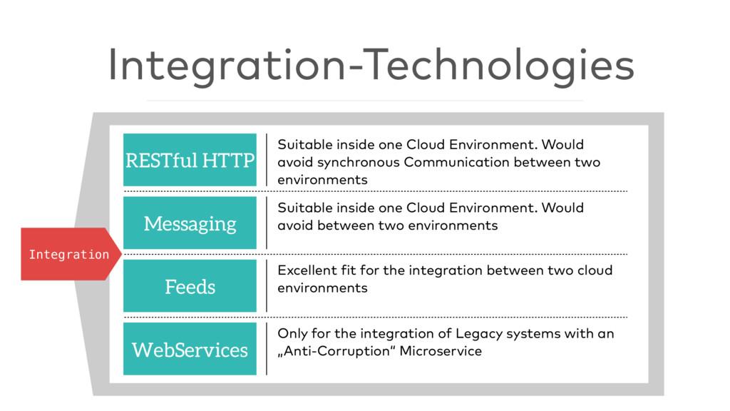Integration-Technologies Integration RESTful HT...