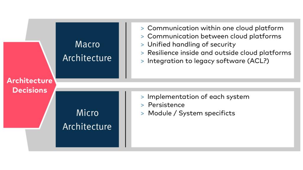 Macro Architecture Micro Architecture > Communi...