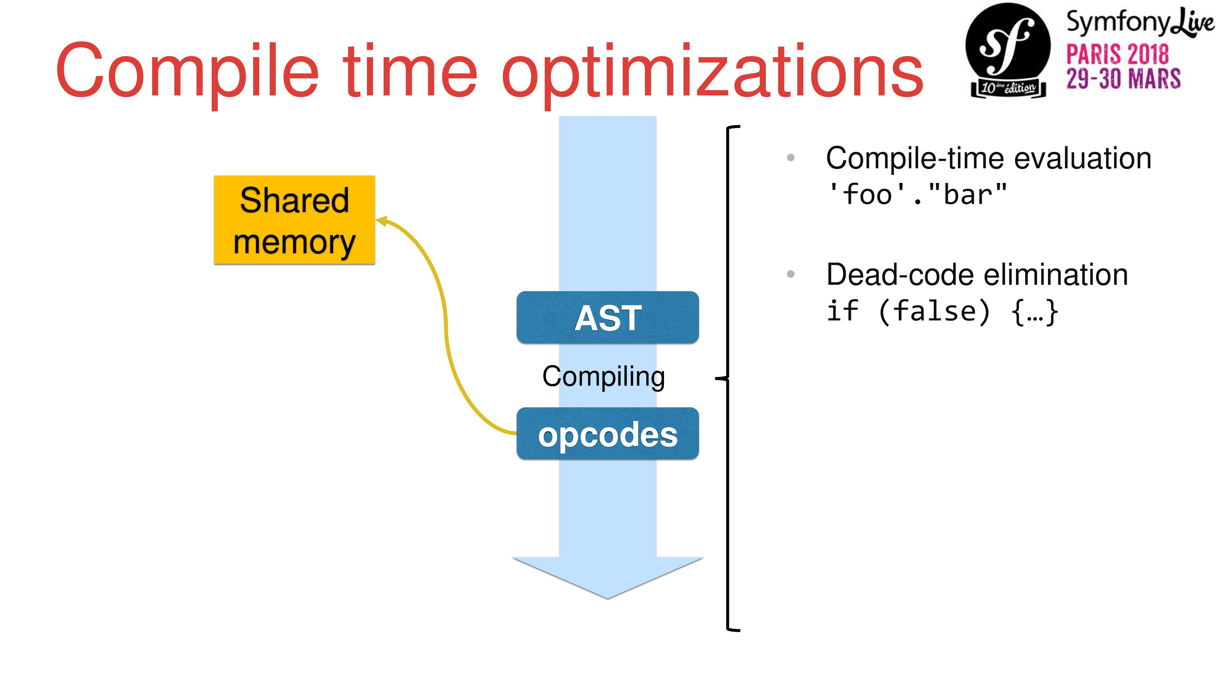 Compile time optimizations AST opcodes Compilin...