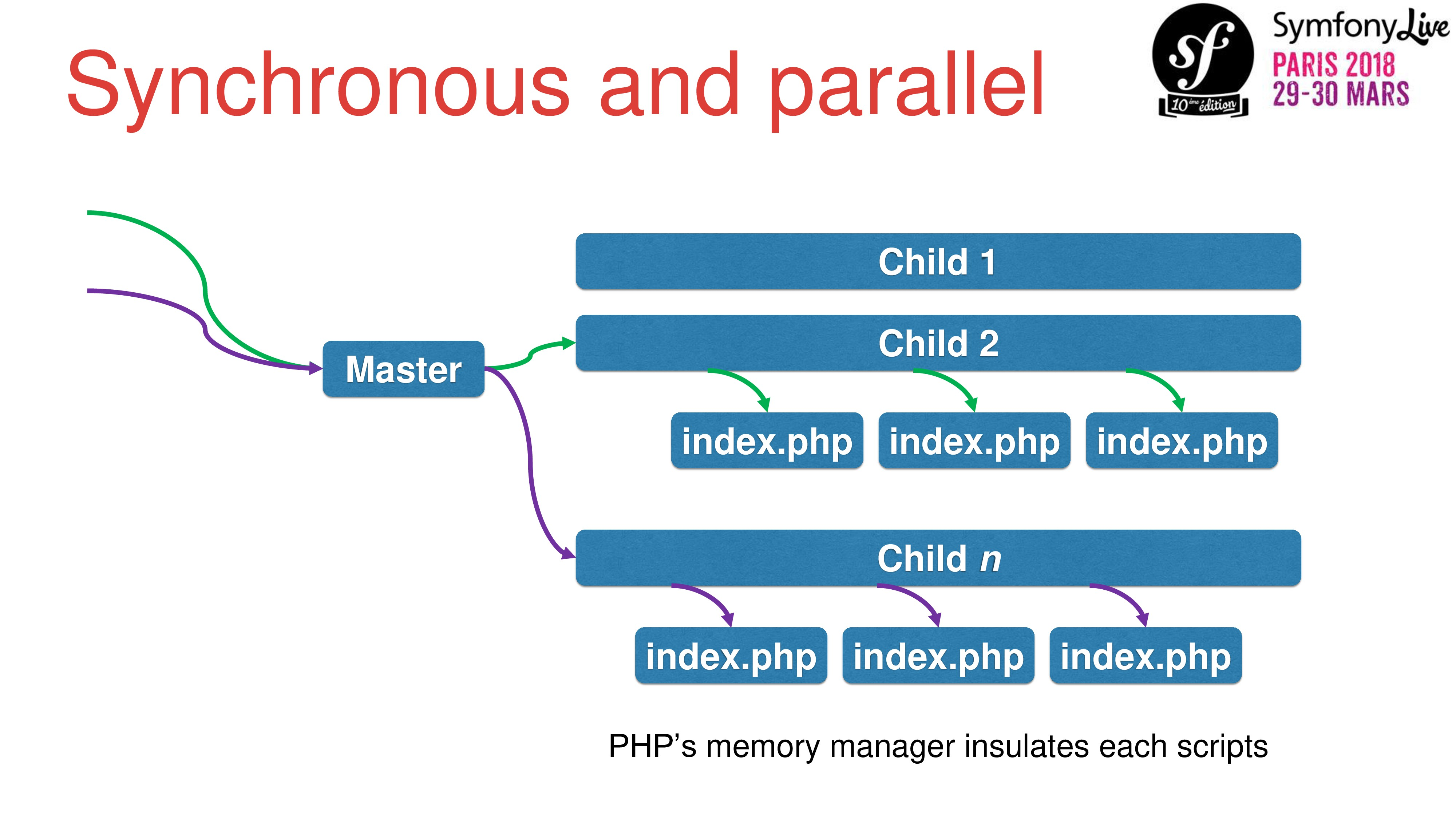 Synchronous and parallel Master Child 1 Child 2...