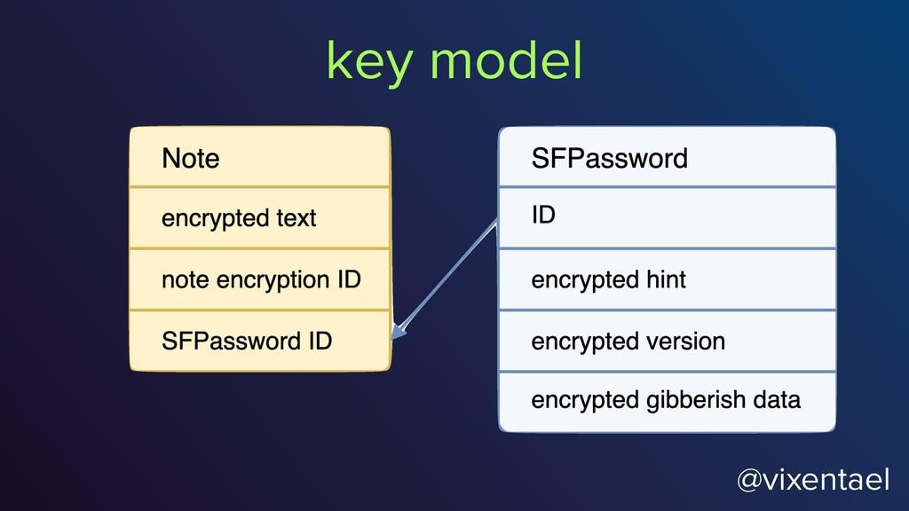 @vixentael key model