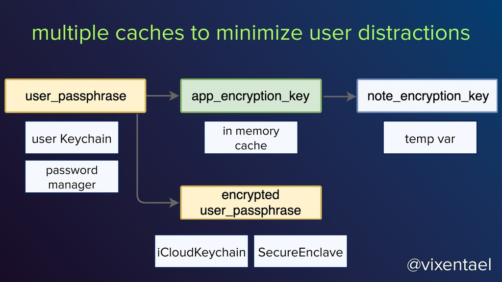 @vixentael multiple caches to minimize user dis...