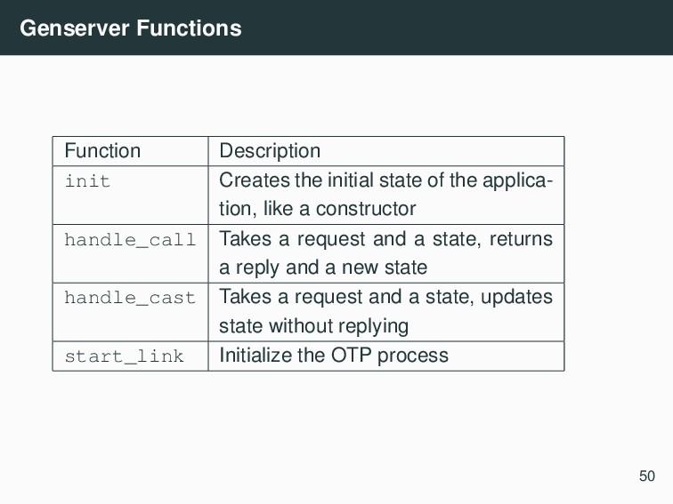 Genserver Functions Function Description init C...