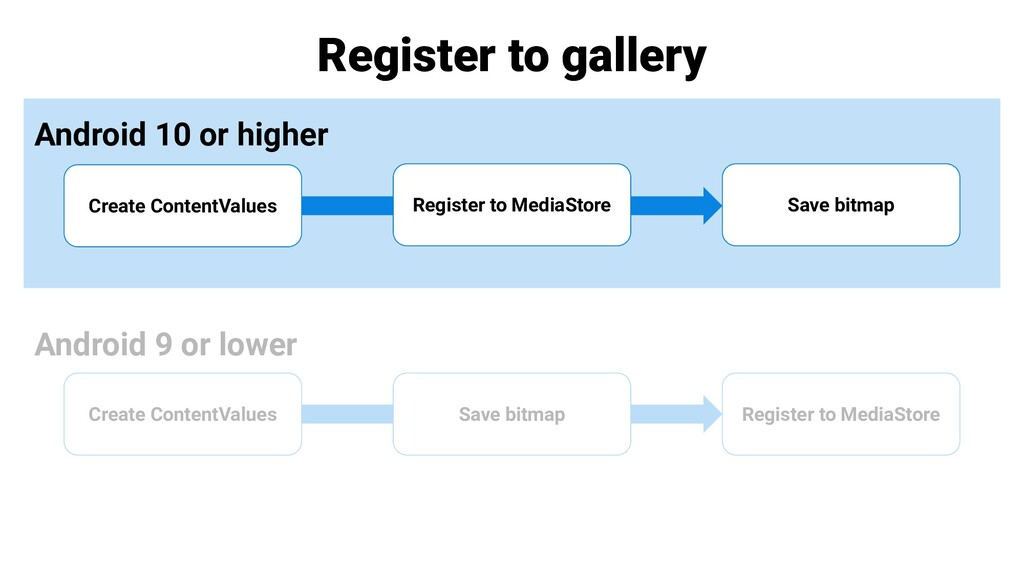 Register to gallery Android 10 or higher Androi...