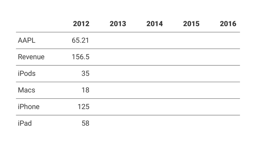 2012 2013 2014 2015 2016 AAPL 65.21 Revenue 156...