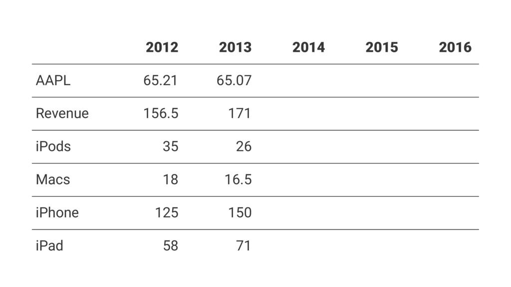 2012 2013 2014 2015 2016 AAPL 65.21 65.07 Reven...