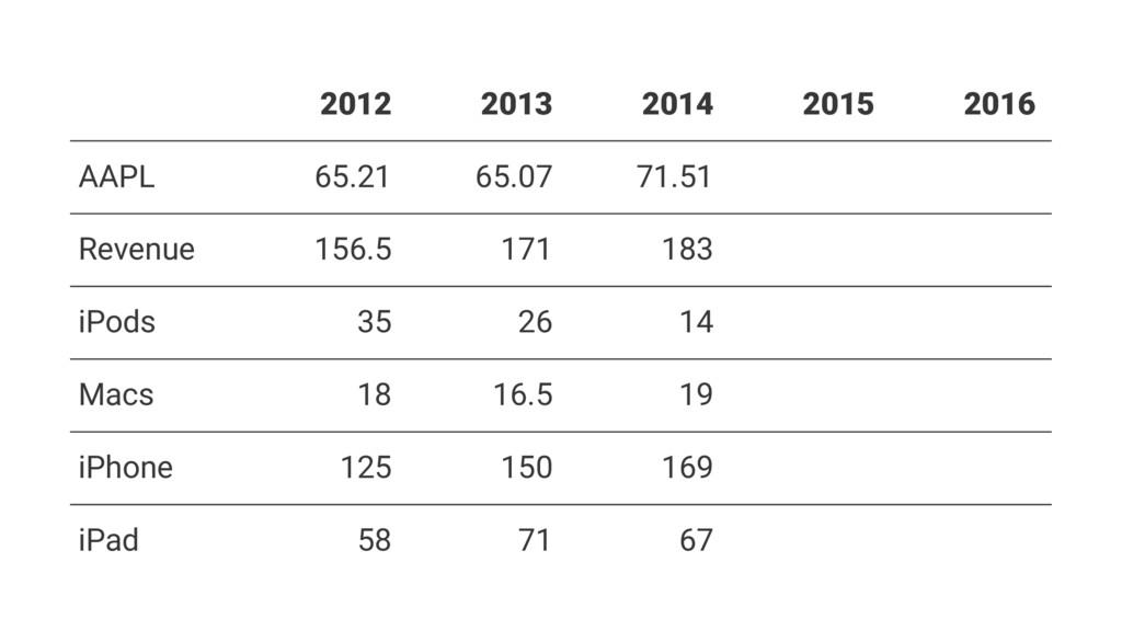 2012 2013 2014 2015 2016 AAPL 65.21 65.07 71.51...