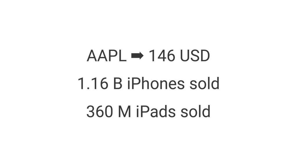 AAPL ➡ 146 USD 1.16 B iPhones sold 360 M iPads ...