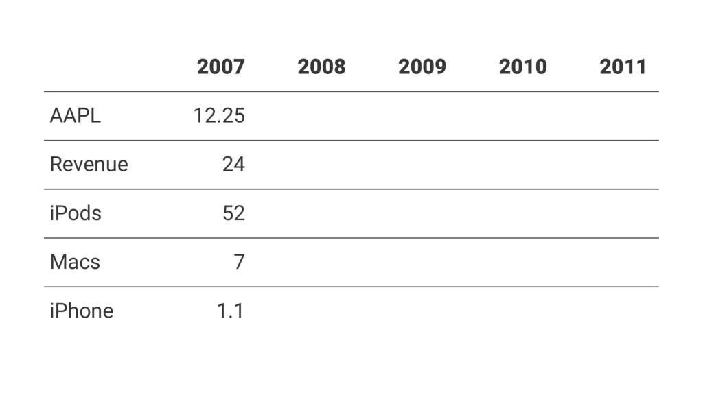 2007 2008 2009 2010 2011 AAPL 12.25 Revenue 24 ...