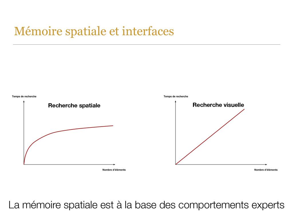 Mémoire spatiale et interfaces Recherche visuel...