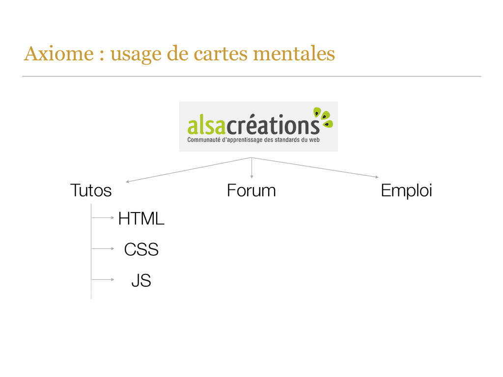 Axiome : usage de cartes mentales Tutos Forum E...