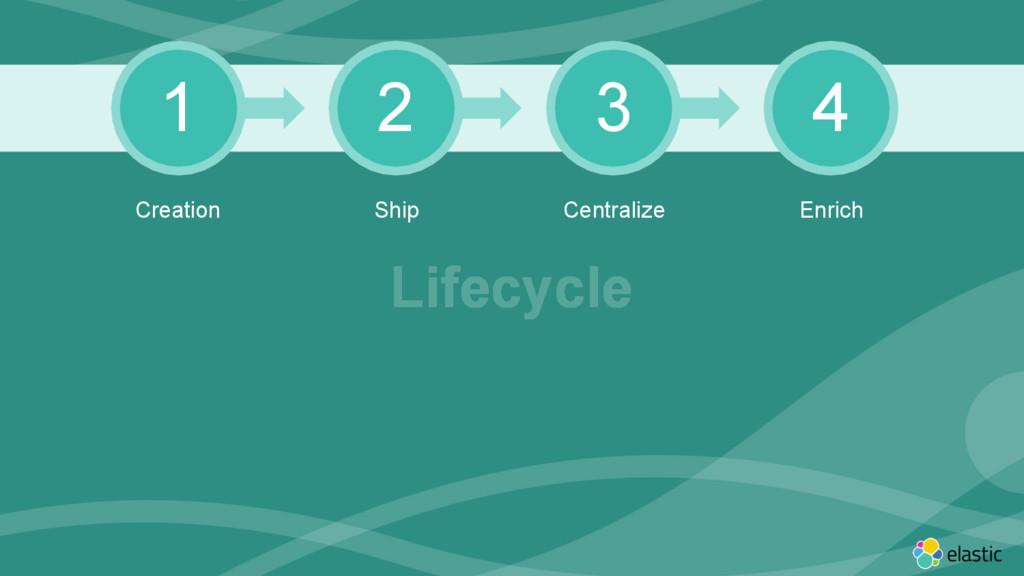 ‹#› 1 2 3 4 Creation Ship Centralize Enrich Lif...