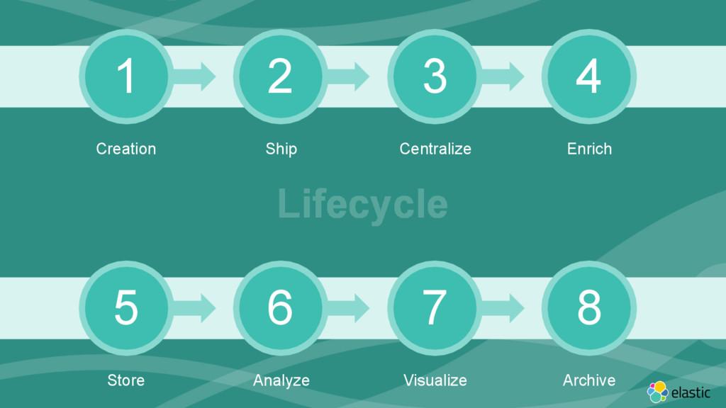 ‹#› 1 2 3 4 Creation Ship Centralize Enrich 5 6...