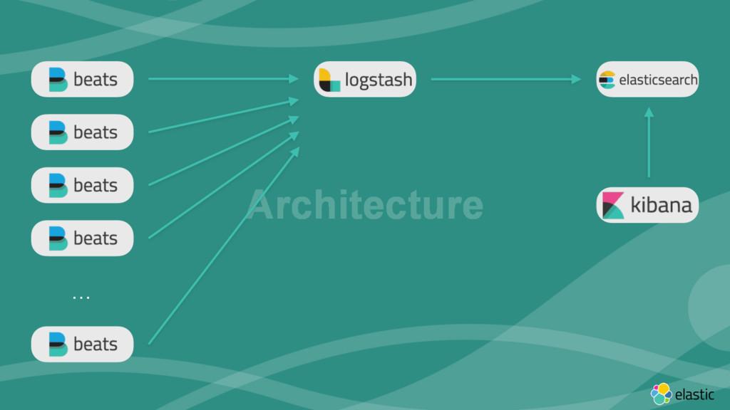 ‹#› Architecture …