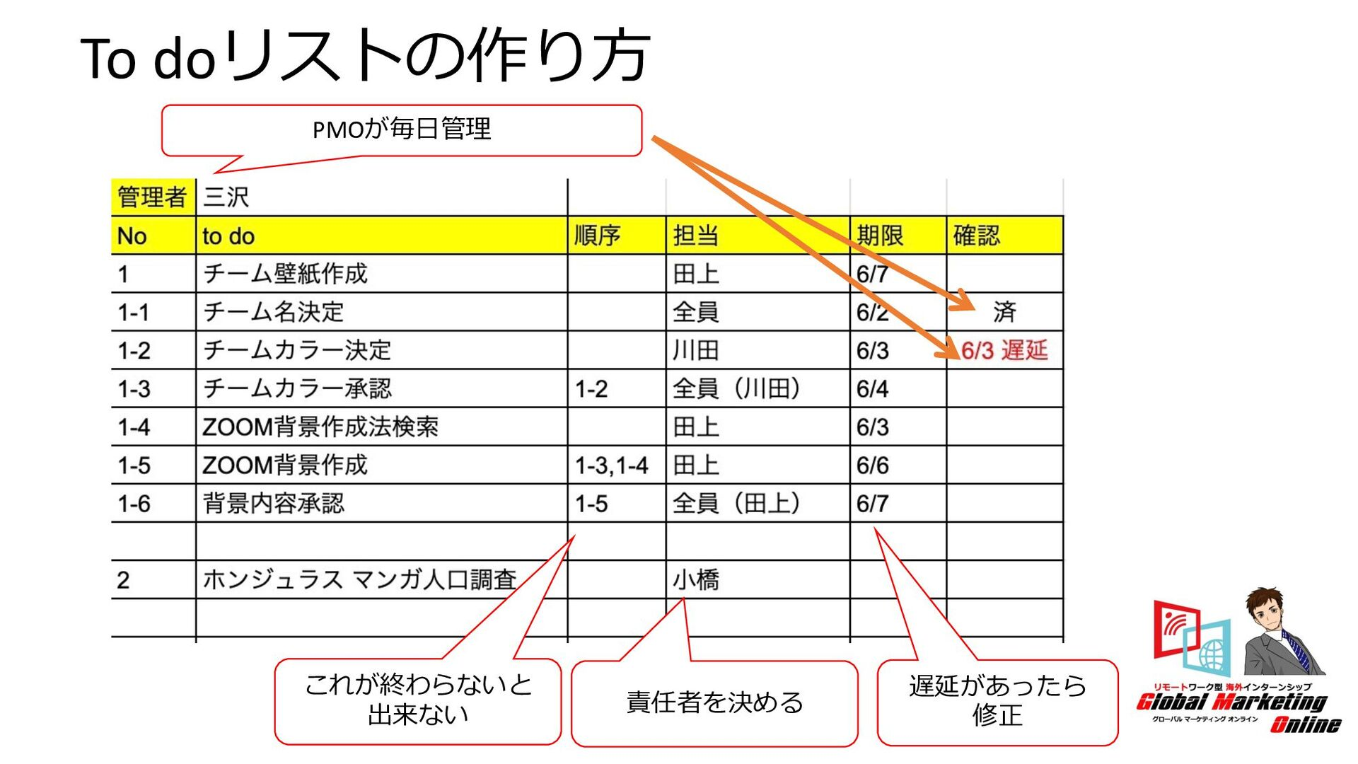 2.Google, Youtube広告 ご存じの通り、YoutubeはGoogleが運営してる...