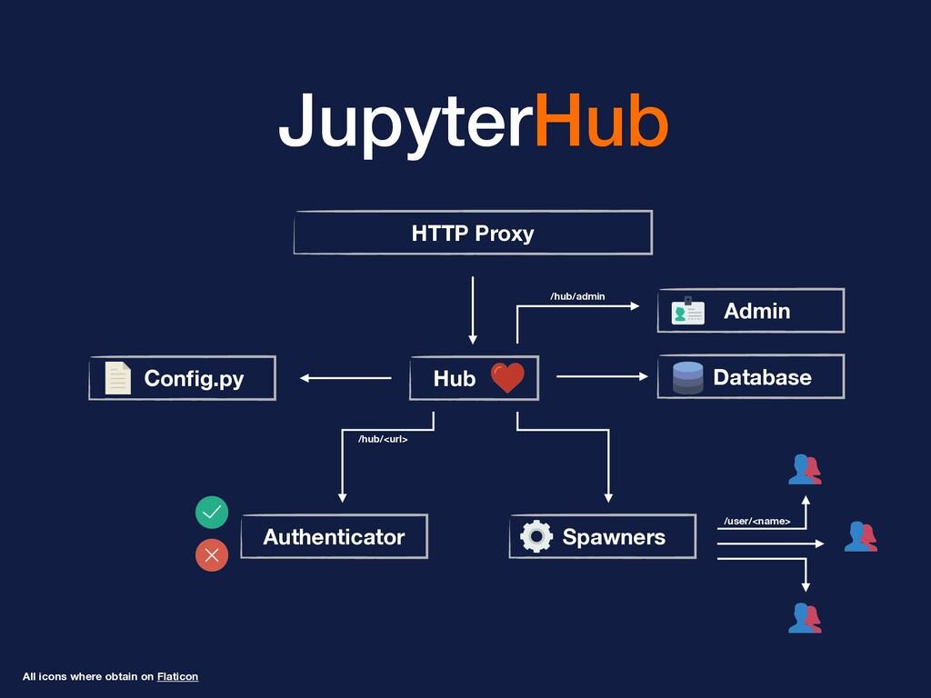 JupyterHub HTTP Proxy Hub Authenticator Spawner...