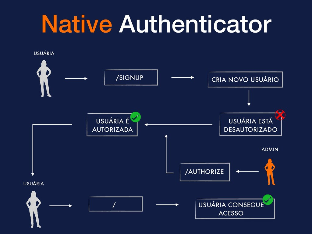 Native Authenticator /SIGNUP CRIA NOVO USUÁRIO ...