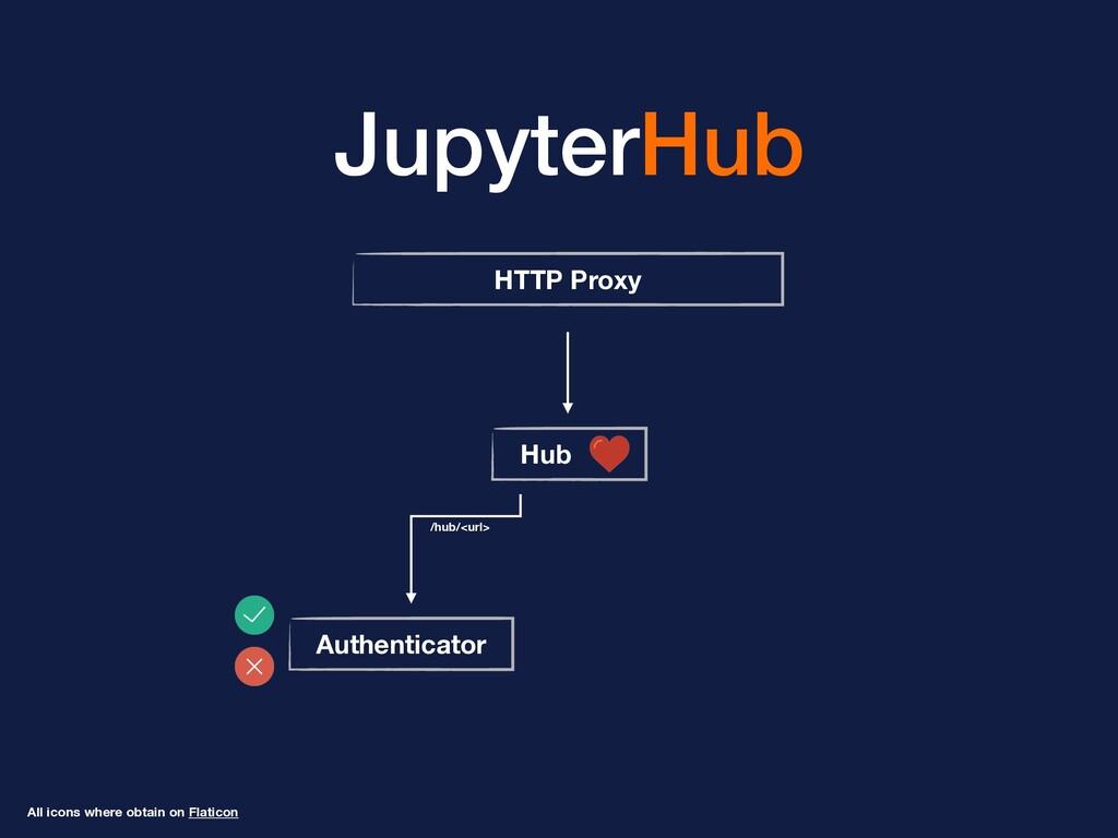 JupyterHub HTTP Proxy Hub Authenticator All ico...
