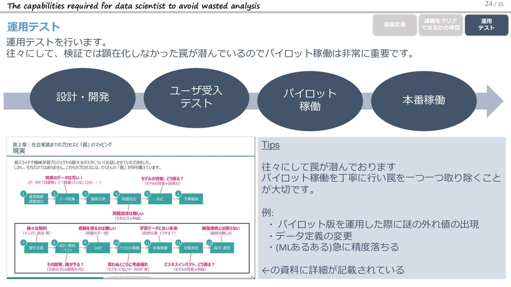 The capabilities required for data scientist to...