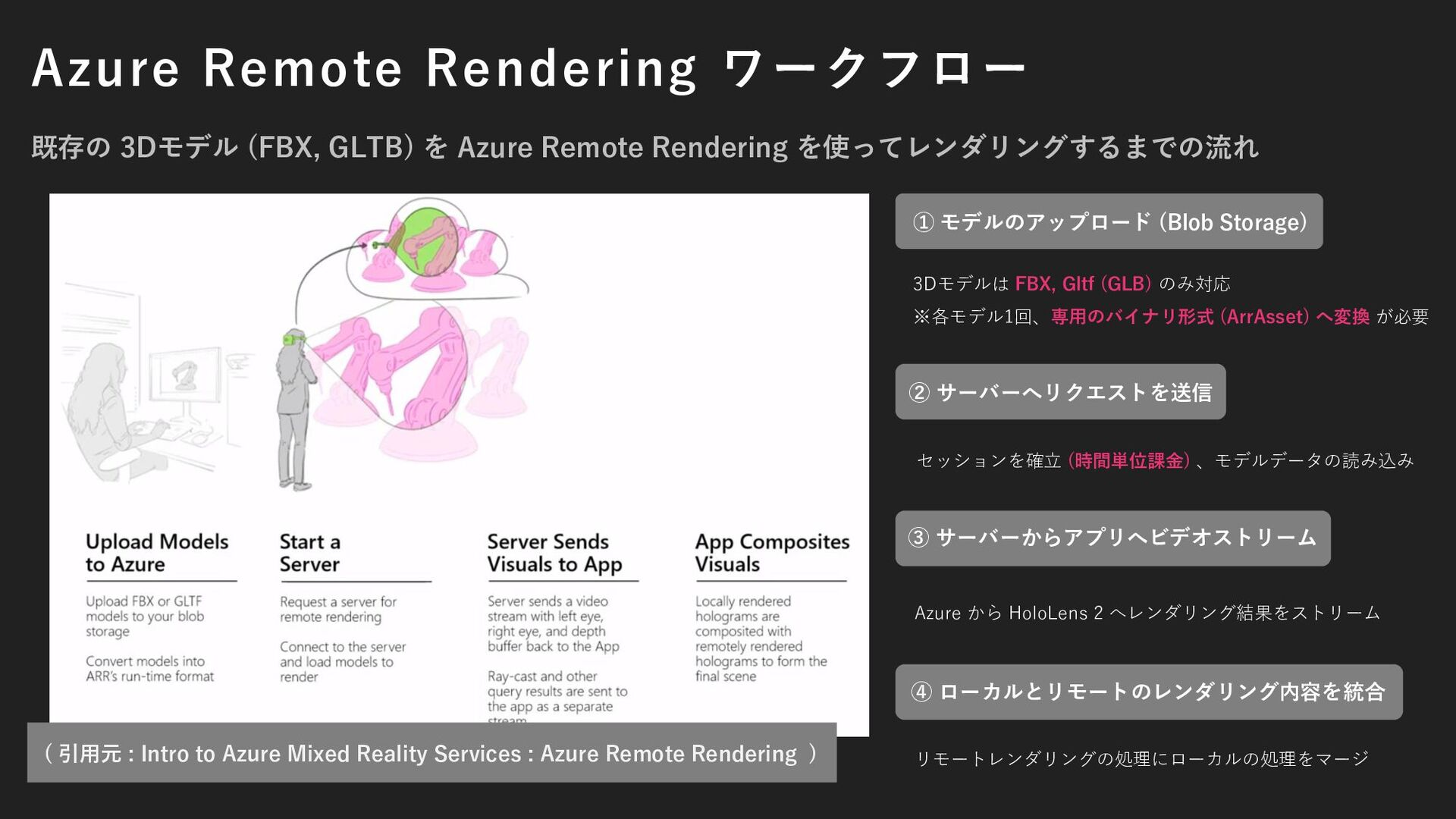 Azure Remote Rendering ワークフロー 既存の 3Dモデル (FBX, G...