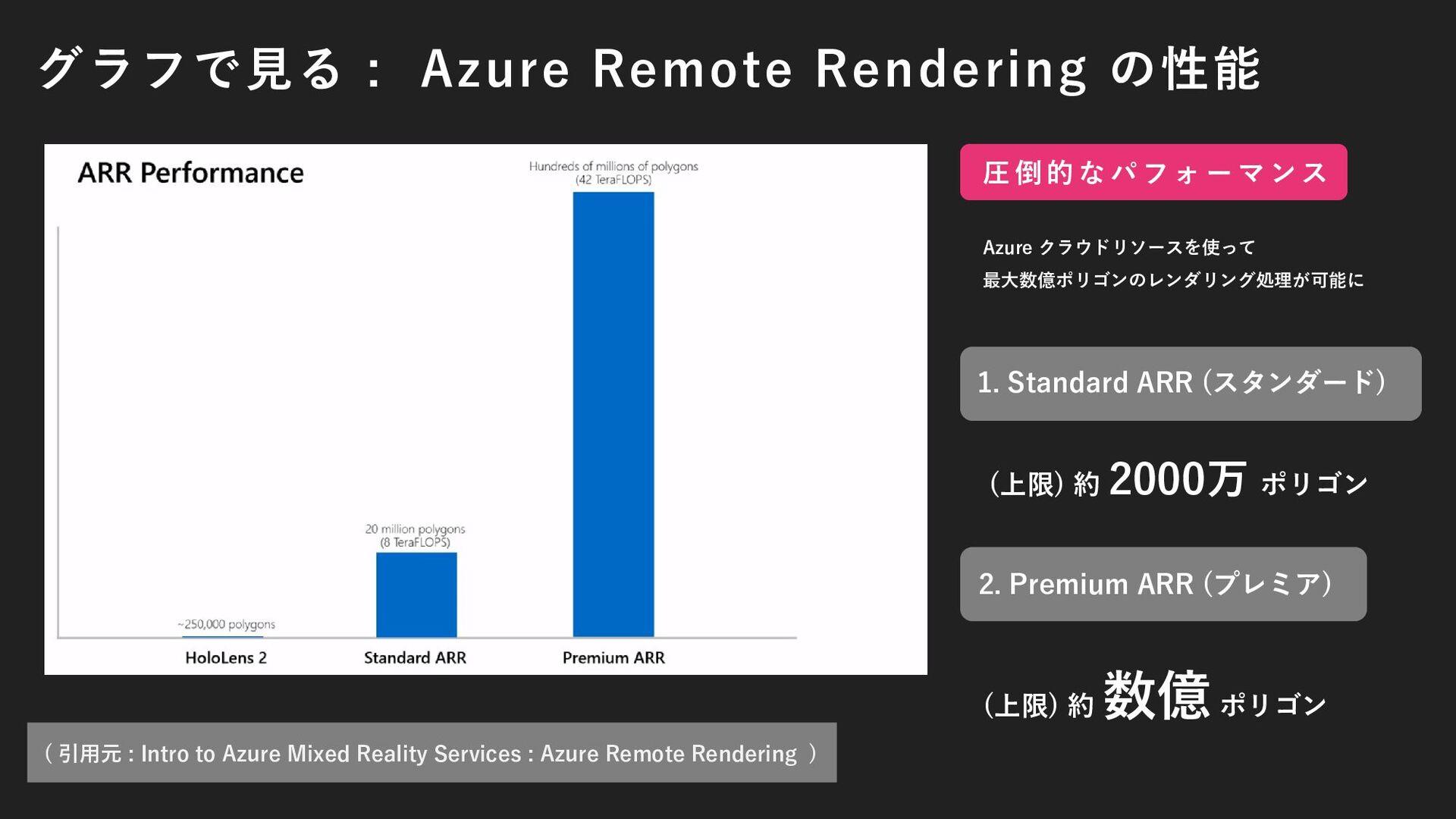 そもそも HoloLens 2 で扱える 3DCG のポリゴン数は !? ( 引用元 : In...