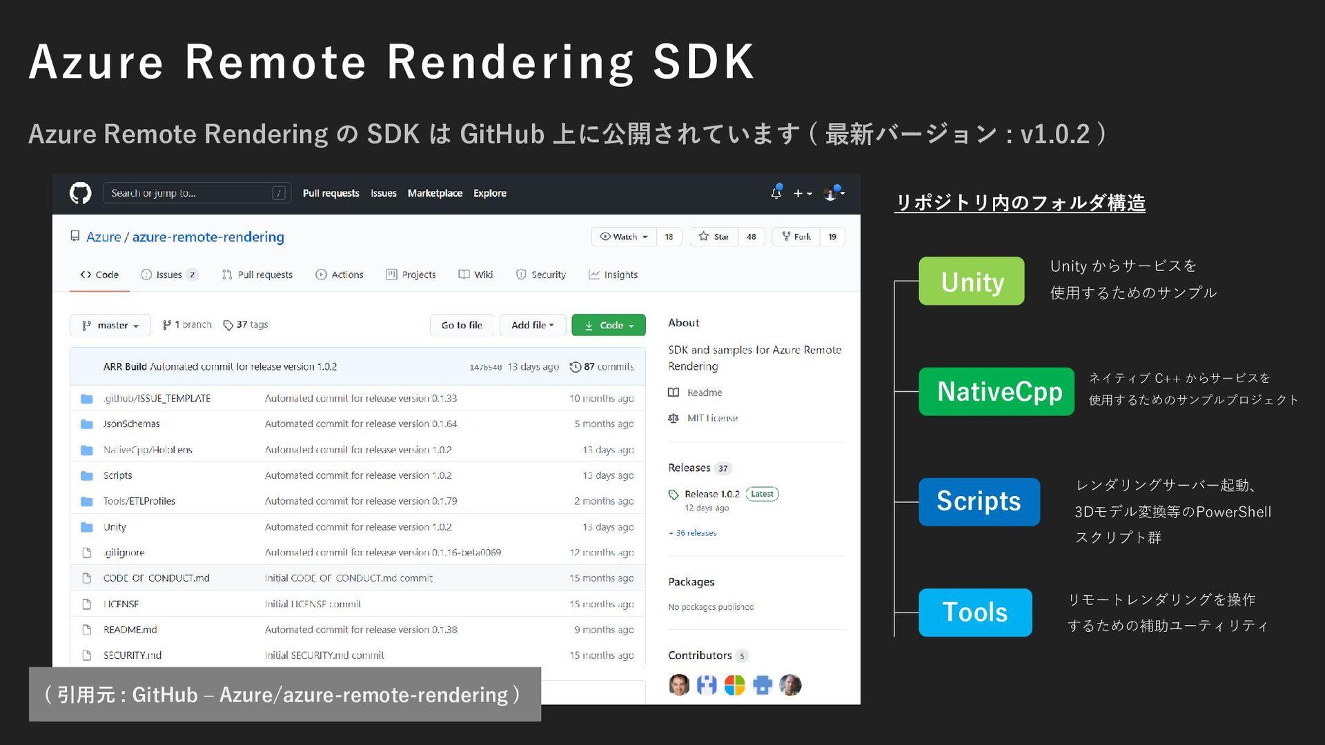 グラフで見る : Azure Remote Rendering の性能 ( 引用元 : Int...