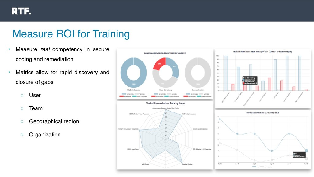 Measure ROI for Training • Measure real compete...