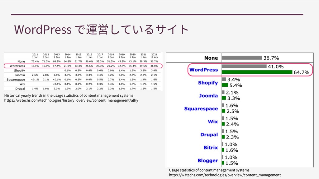 WordPress Usage statistics of content managemen...