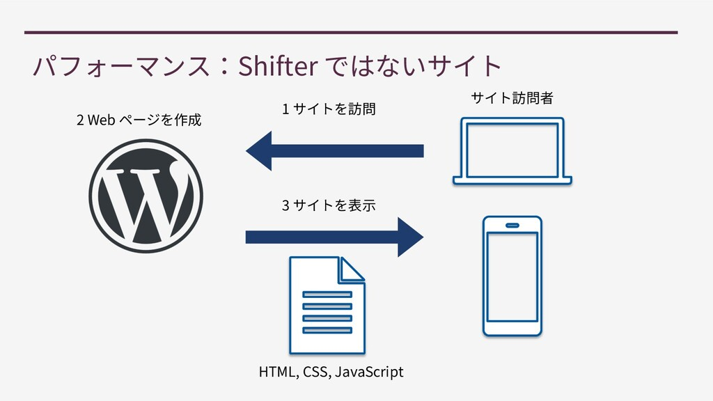 Shifter 2 Web 1 3 HTML, CSS, JavaScript