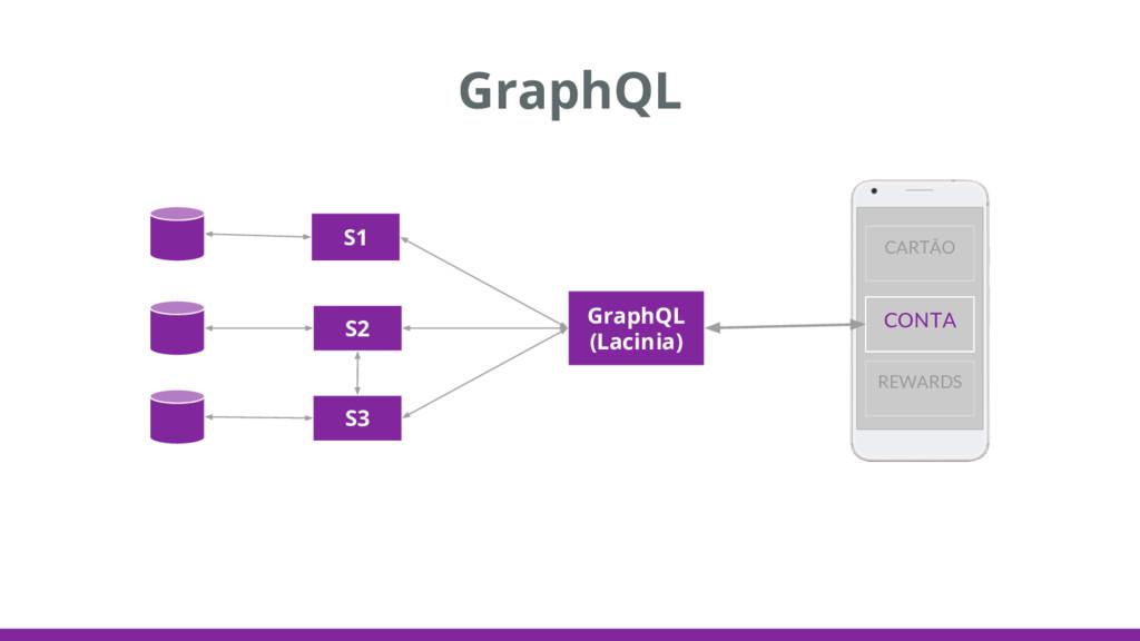 GraphQL GraphQL (Lacinia) S1 S2 S3 CONTA CARTÃO...