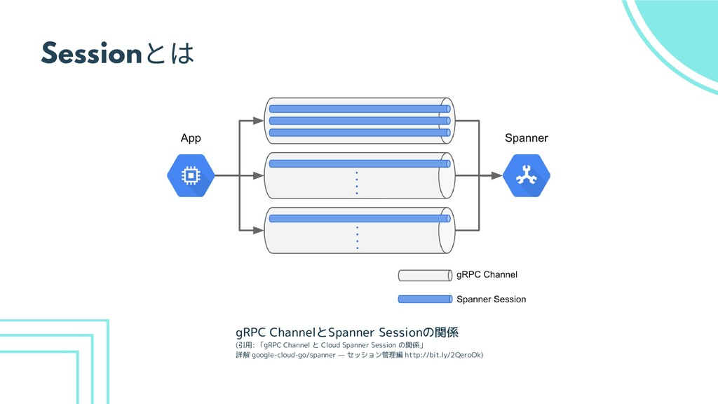 Session とは gRPC ChannelとSpanner Sessionの関係 (引用:...