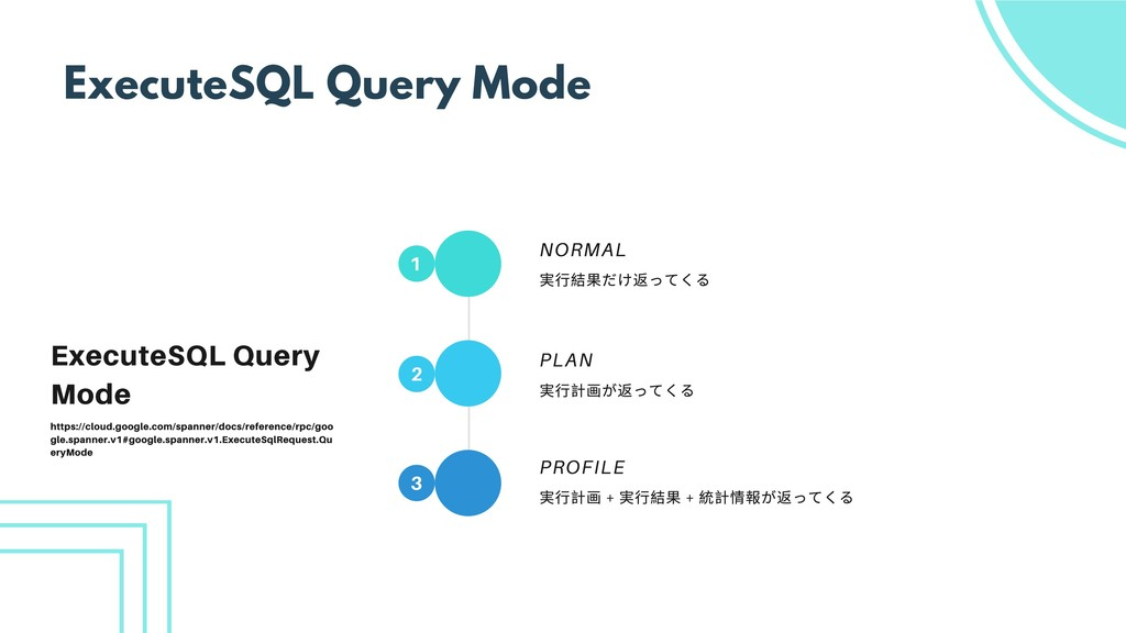 ExecuteSQL Query Mode 1 3 実⾏結果だけ返ってくる NORMAL 実⾏...