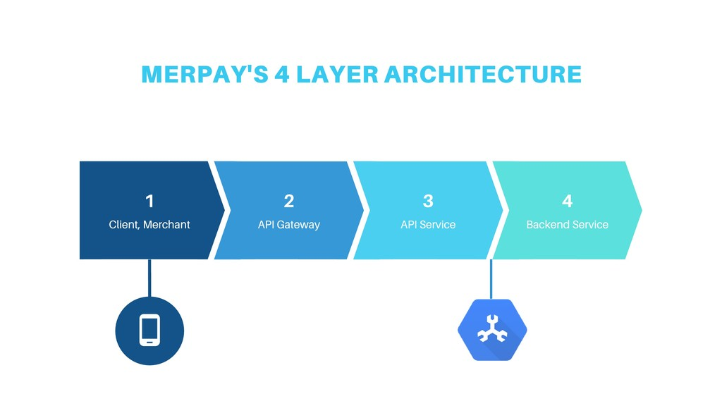 MERPAY'S 4 LAYER ARCHITECTURE 5-Step Ordering P...